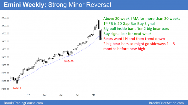 Emini weekly chart has 20 Gap Bar Buy Setup