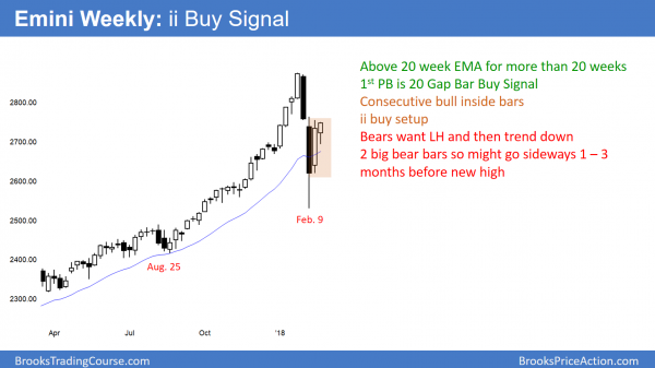 weekly emini chart has 20 gap bar buy setup and ii buy signal