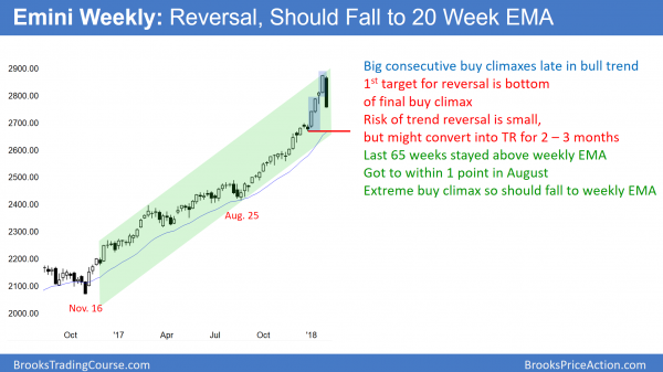 Weekly Emini chart falling to 20 week EMA and 5% correction
