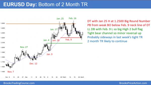 EURUSD forex high 2 bull flag at bottom of trading range after trump steel tariff