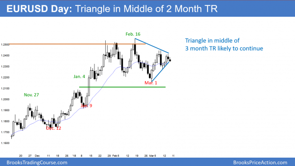 EURUSD forex chart in middle of triangle