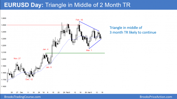 EURUSD forex triangle ahead of FOMC rate hike