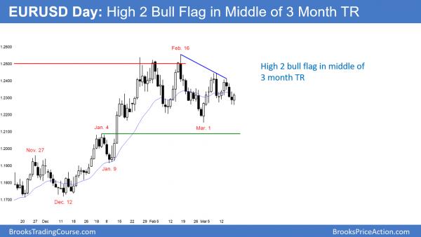 EURUSD High 2 bull flag before FOMC