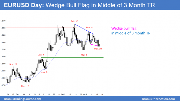 EURUSD wedge bull flag in trading range before FOMC today.
