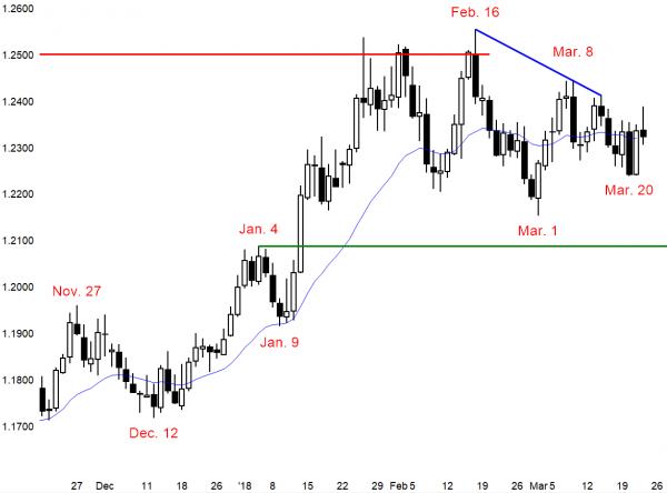 EURUSD forex triangle in trading range.