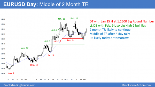 The EURUSD daily Forex chart rallied from double bottom to middle of 2 month trading range in trade war over tariffs.