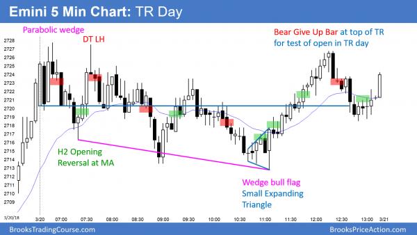 Emini trading range day breaking streak of 6 bear days before FOMC.