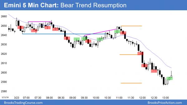 Emini trend resumption bear trend after Trump signs budget.