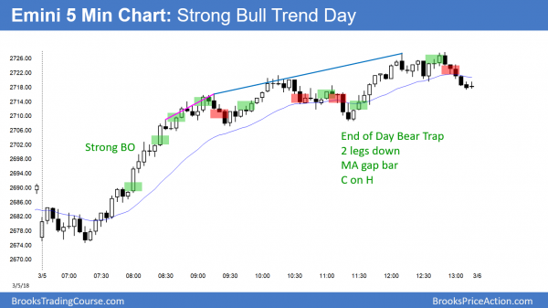 Emini strong bull trend and late bear trap.