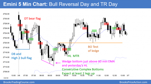 Emini bull reversal day after Trump's tariffs and trade war.
