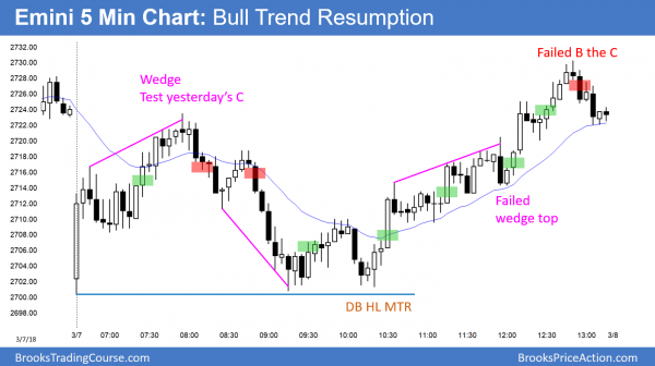 Emini bull trend resumption after wedge top.