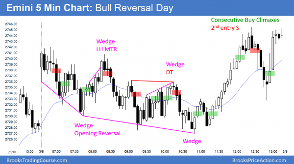 Emini broad bear channel and wedge bottom on rollover day