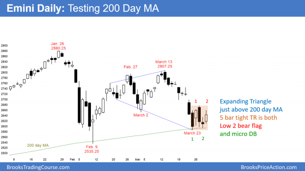 Daily Emini is testing 200 day moving average and has bear flag and micro double bottom.