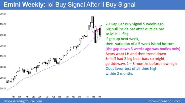 Weekly Emini chart has an ioi bull flag and an ii bull flag and a 20 gap bar buy setup.