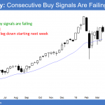 Emini double top pullback after tariff threats and Congressional defeat<br />Emini weekend update: March 17, 2018