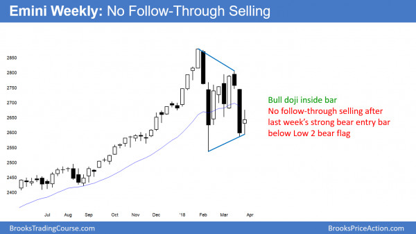 Emini weekly chart has bad follow-through selling after Low 2 bear flag