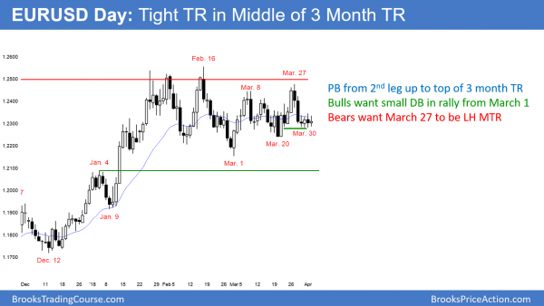 EURUSD Forex tight trading range
