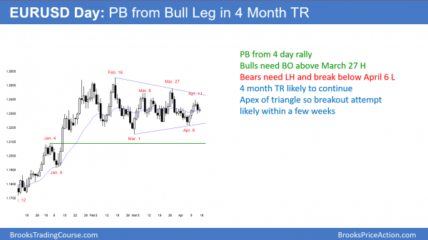 EURUSD Forex pullback bull flag in triangle
