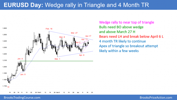 EURUSD Forex wedge rally in triangle