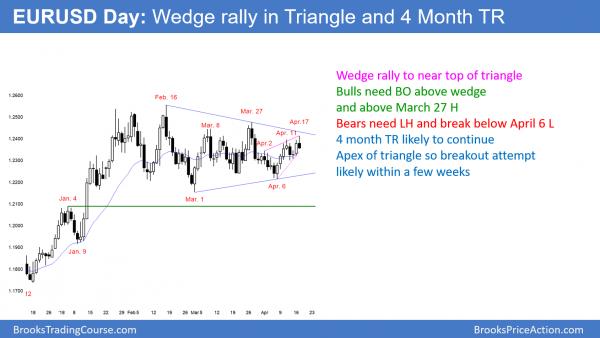 EURUSD Forex wedge rally in triangle