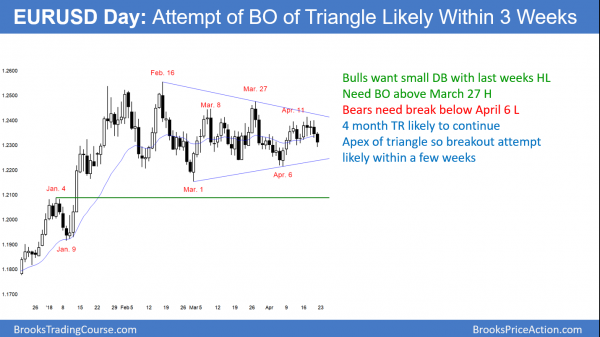 EURUSD forex triangle breakout soon.