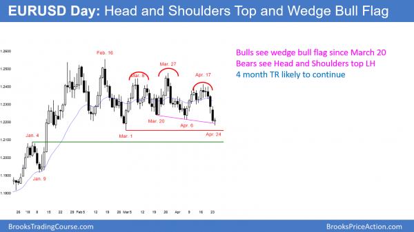 EURUSD head and shoulders top and wedge bull flag.