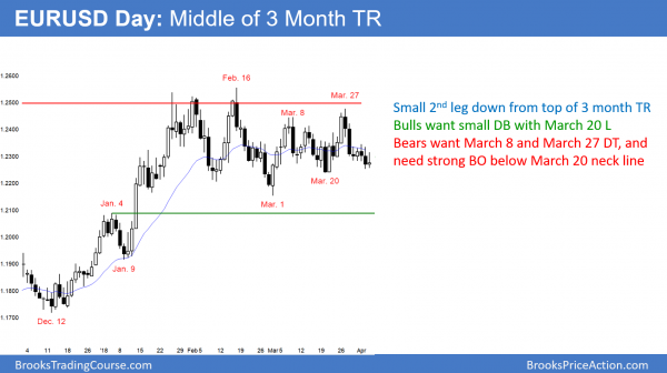 EURUSD Forex double top and double bottom in trading range.