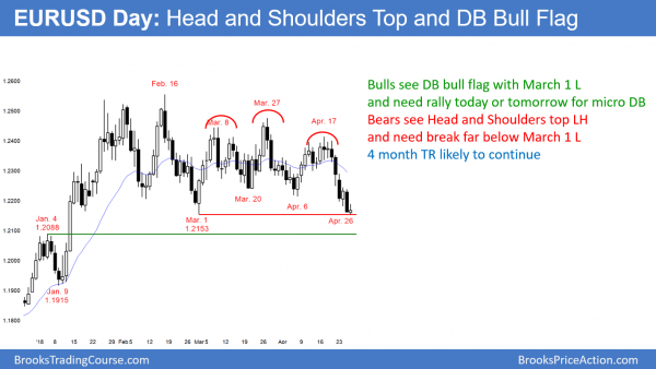 EURUSD micro double bottom and head and shoulders top