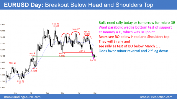 EURUSD head and shoulders top testing breakout point.
