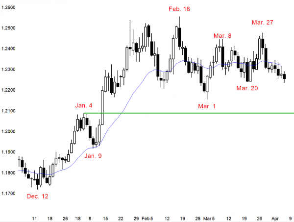 EURUSD Forex chart testing neck line of double bottom.