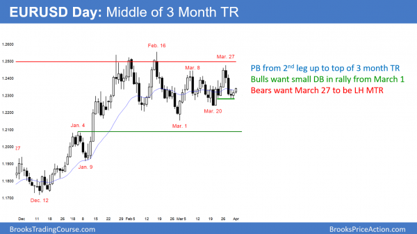 EURUSD double bottom in trading range
