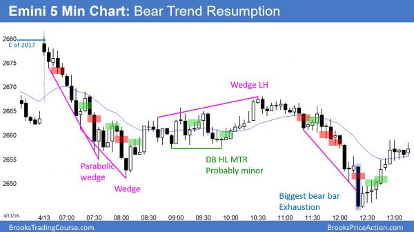 Emini bear trend resumption at close of 2017.
