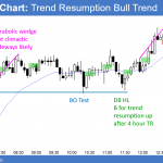 Emini weak bull breakout of triangle on strong earnings reports<br />Intraday market update: April 17, 2018