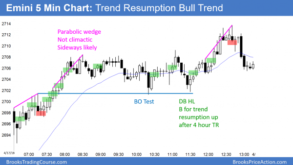 Emini island bottom and trend resumption up.