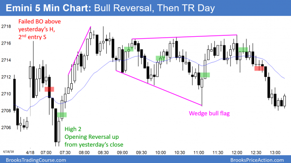 Emini opening reversal then trading range day