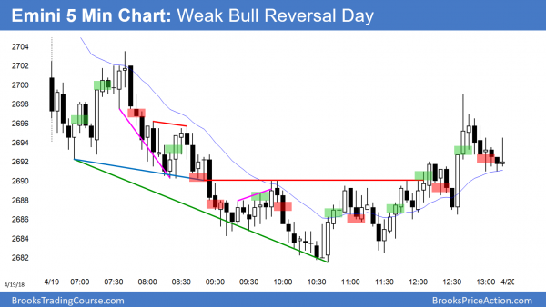 Emini wedge bottom and bull reversal day.