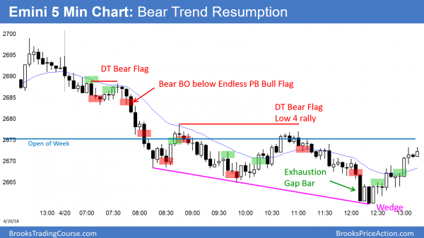The Emini had bear trend resumption today.