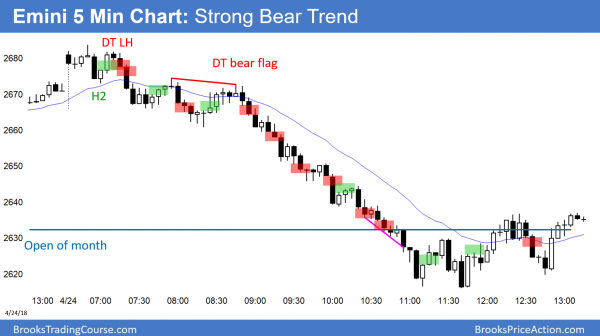 Emini strong bear trend day.