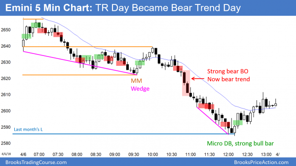 Trading range day in Emini became bear trend.