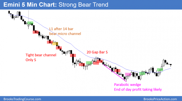 Strong bear trend in Emini and it triggered monthly sell signal.