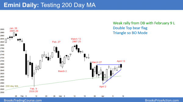 Daily Emini triangle ahead of 1st quarter earnings.
