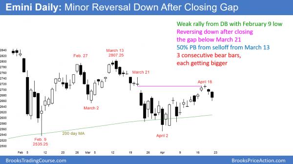 Daily emini chart has 3 bear bars in a bull channel.