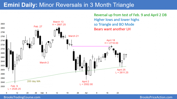 Daily Emini chart at apex of triangle.