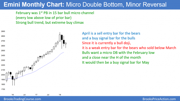 Monthly Emini bull reversal bar ahead of Syria bombing and Russia's response.