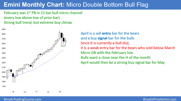 Monthly Emini chart has small bull flag.