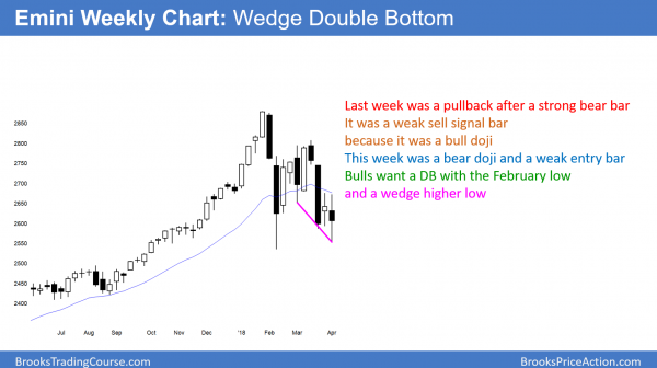 The weekly Emini chart is forming a wedge bottom and a double bottom with the February low.