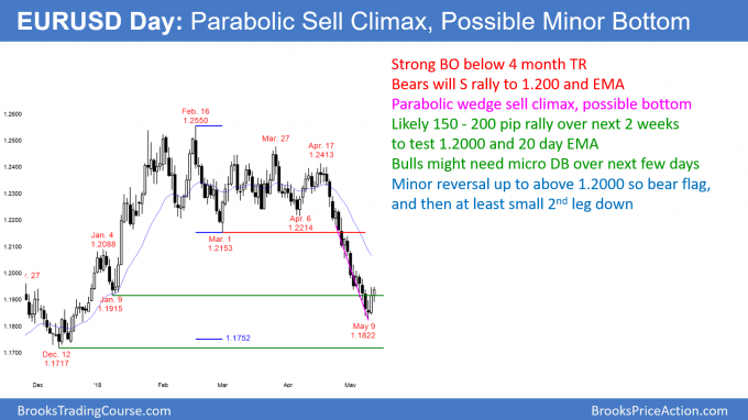 EURUSD forex parabolic wedge sell climax reversal to 1.2000.