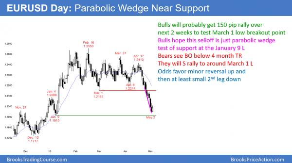 EURUSD parabolic wedge bottom.