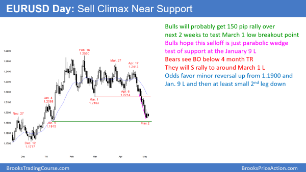 EURUSD sell climax near 1.1900 support.