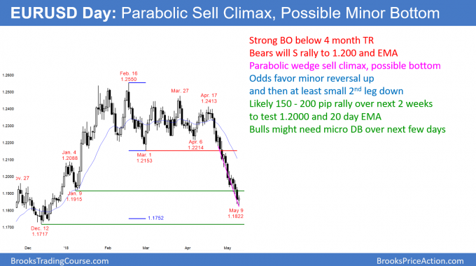 EURUSD Forex parabolic wedge sell climax bottom.
